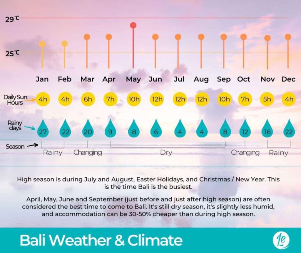 Bali weather and climate chart